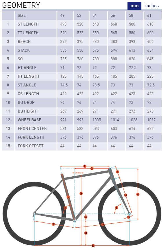 Kona Esatto geometry chart