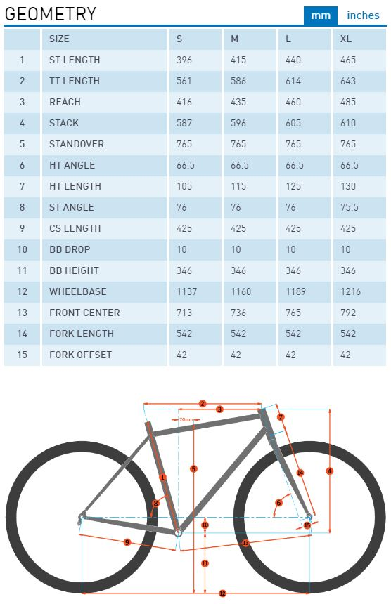 Kona Precept 150 geometry chart