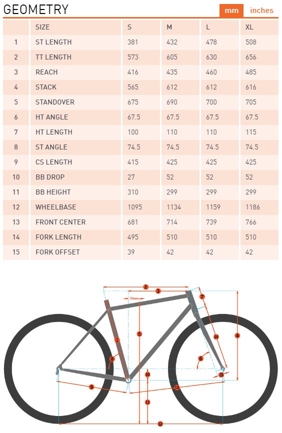 Kona Shred geometry chart