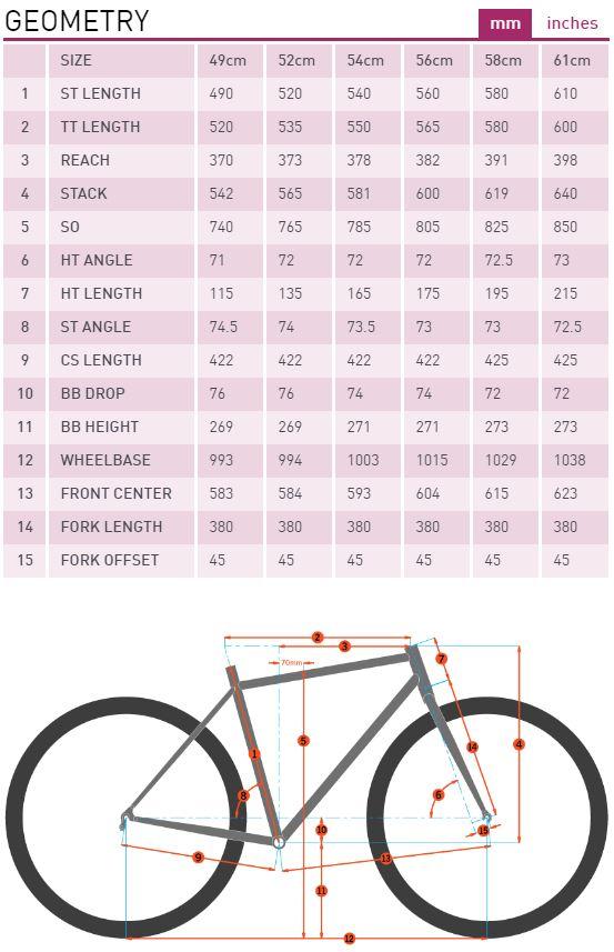 Kona Wheelhouse geometry chart