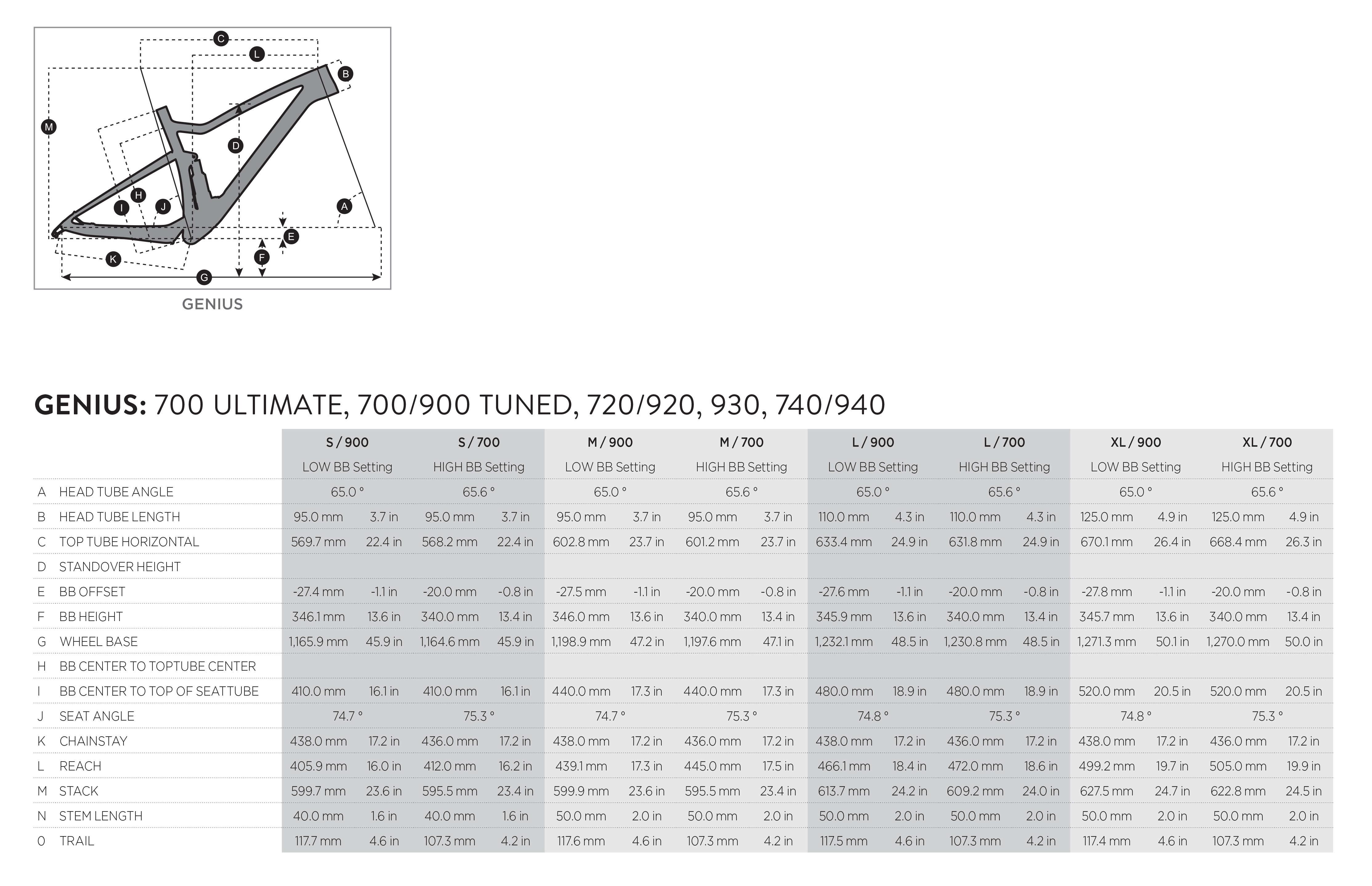 Scott Genius Plus geometry chart