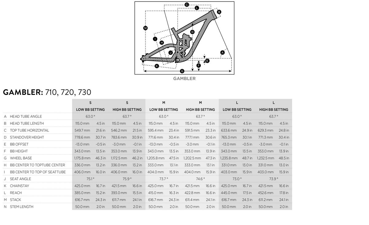 Scott Gambler geometry chart
