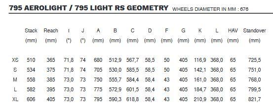 Look 795 Light RS geometry chart