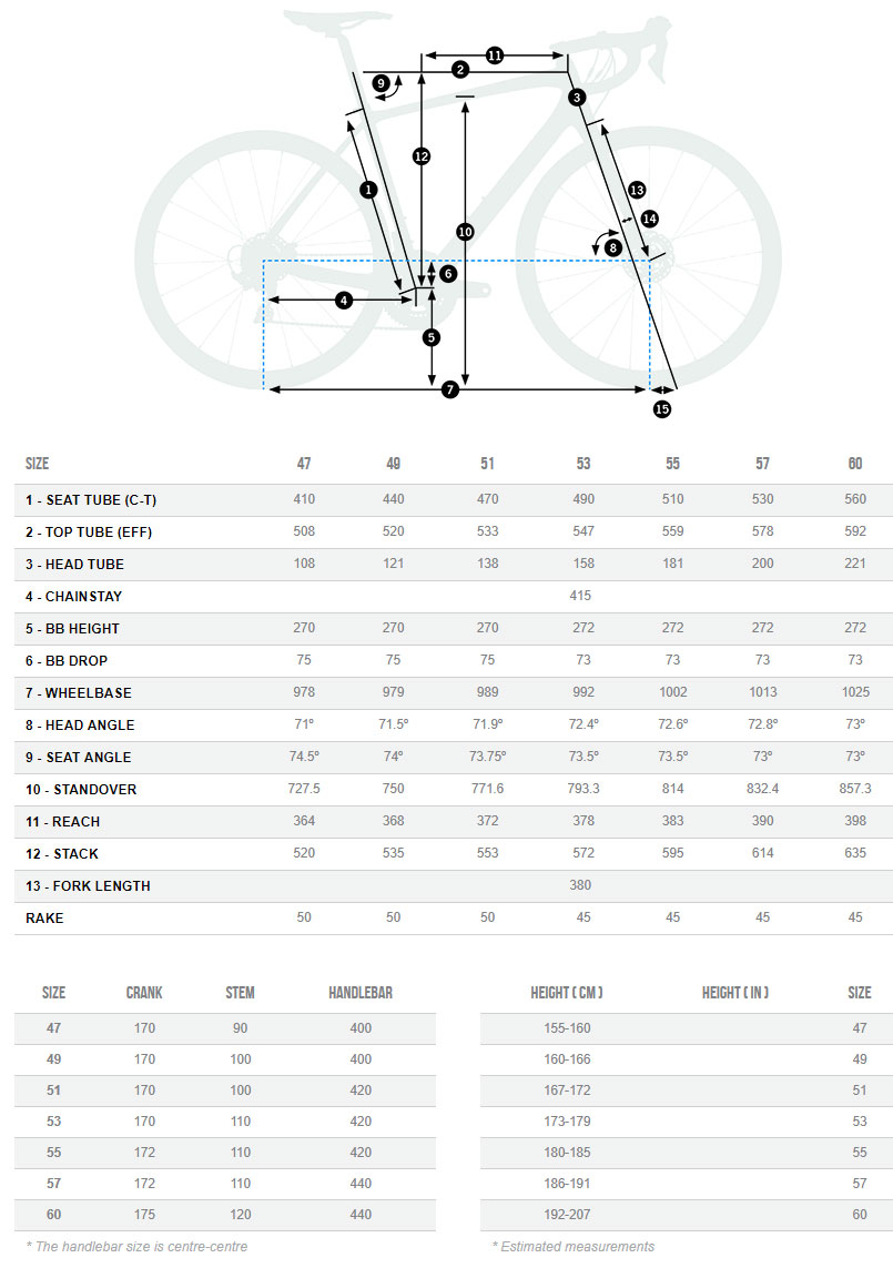 Orbea AVant M10Team-D Geometry Chart