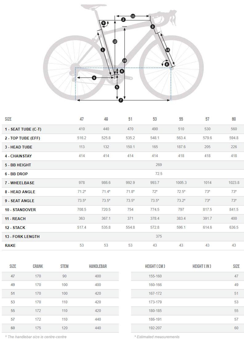 Orbea Avant M30 Geometry Chart