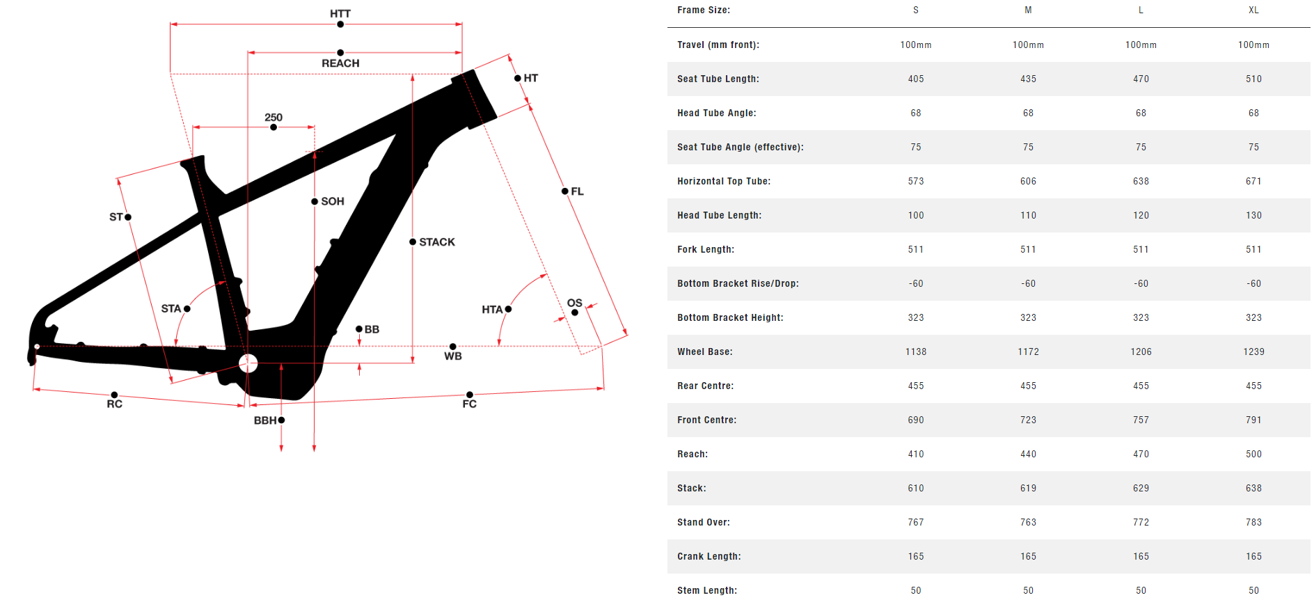 Norco Bigfoot VLT 1 geometry chart
