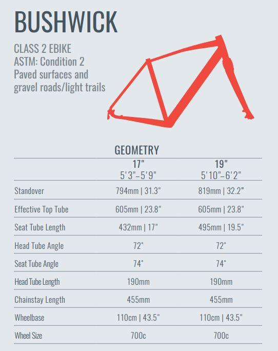 Evo Bushwick geometry chart