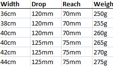 Giant Contact SLR reach and drop