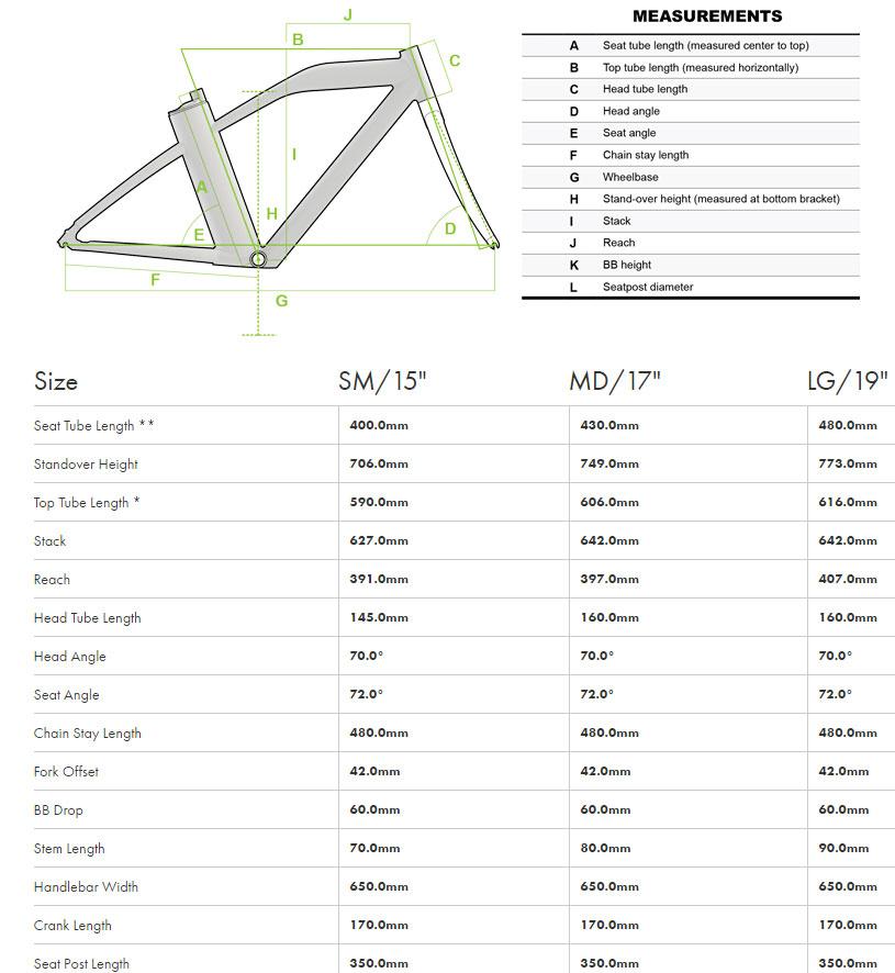 IZIP E3 Dash Geometry Chart