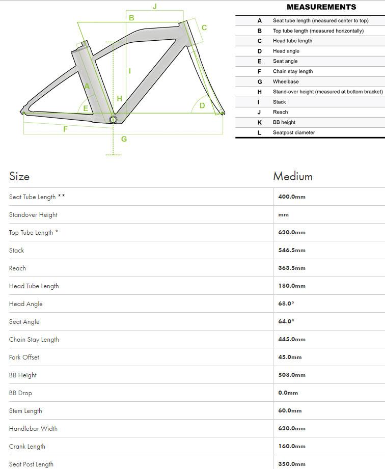 IZIP E3 GO Geometry Chart