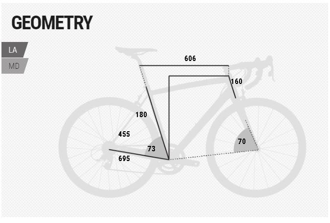 BH Evo City 350 geometry chart