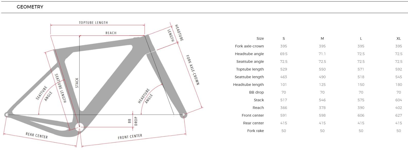 3T Exploro Flatmount geometry chart