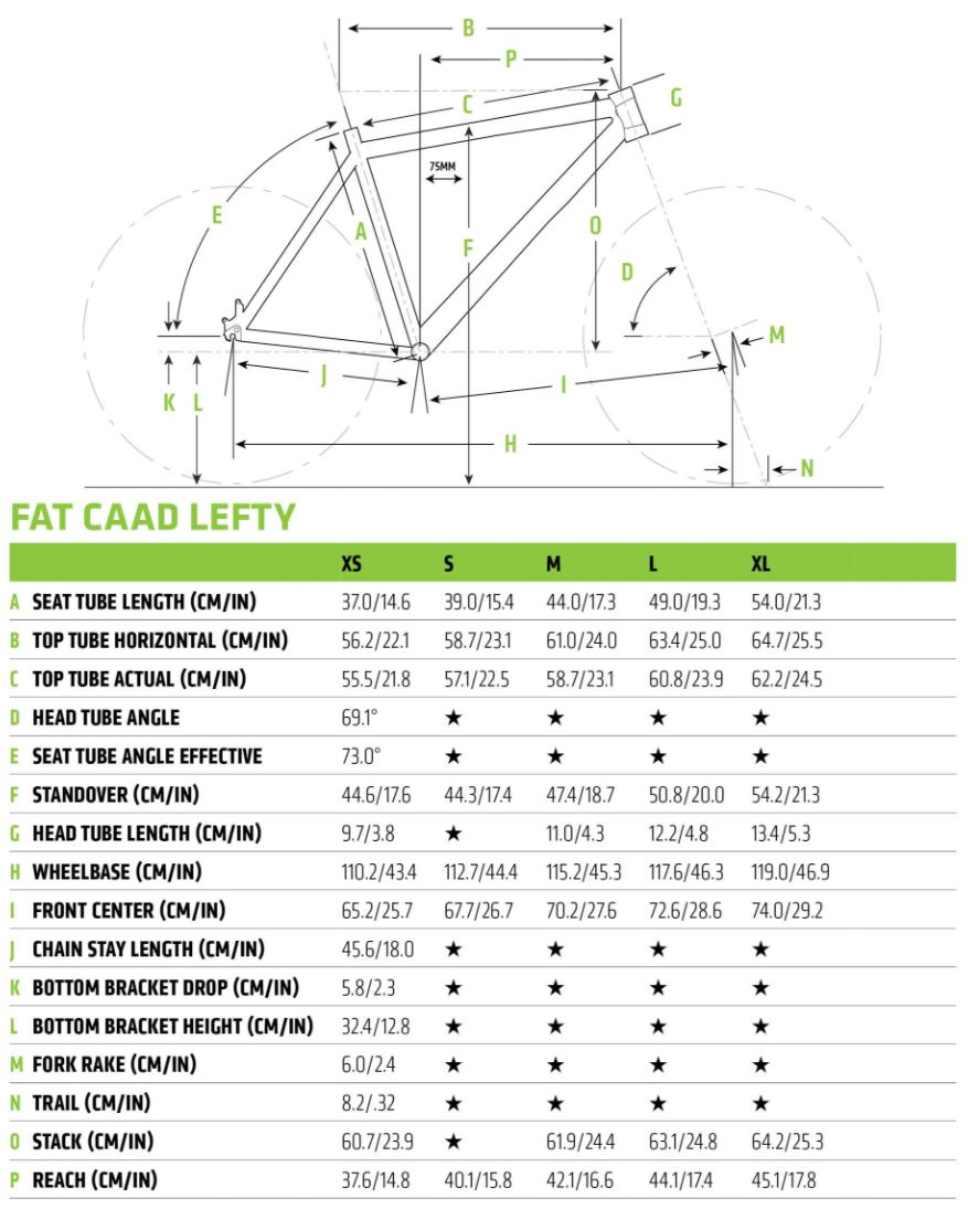 Fat CAAD geometry chart