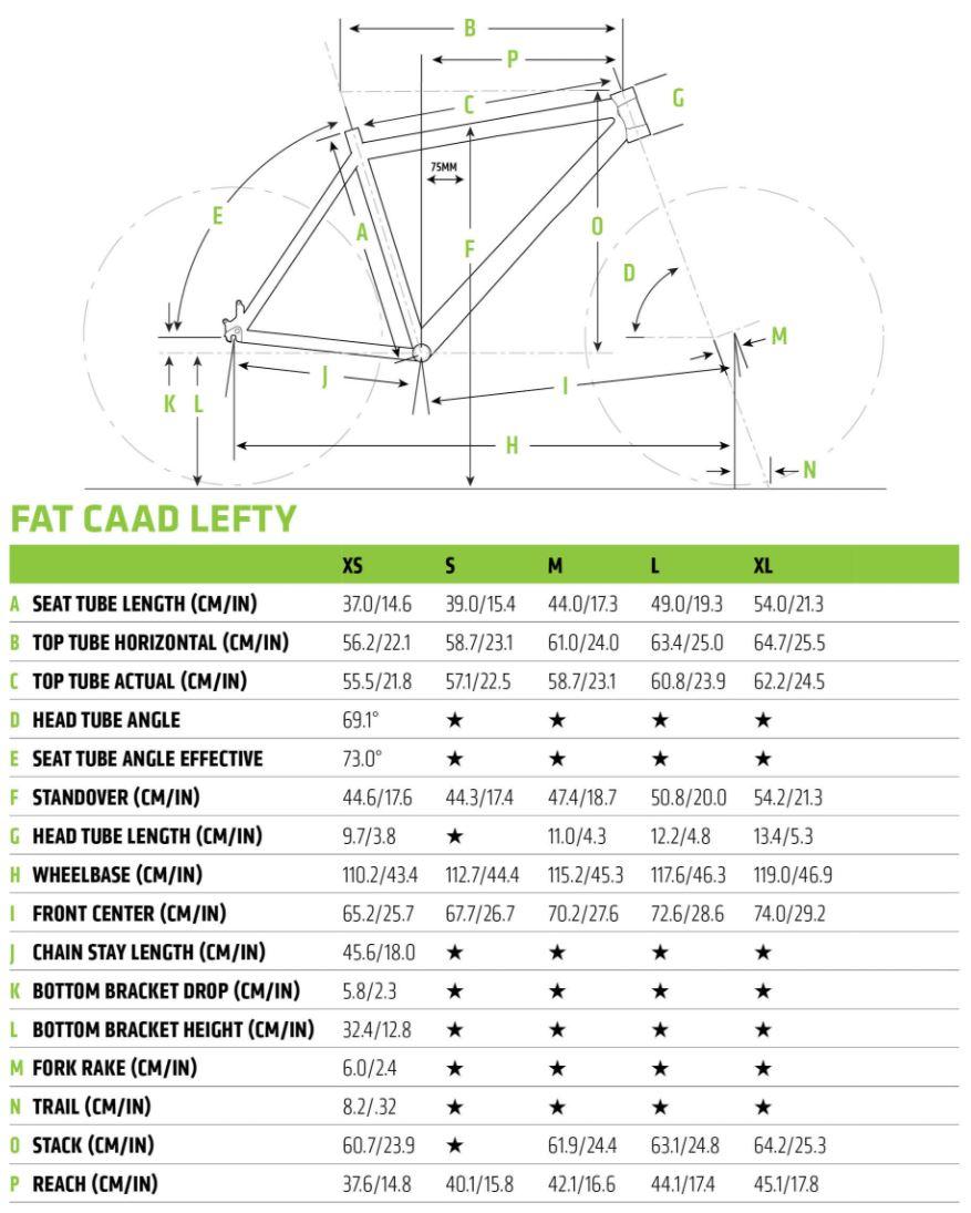 Fat CAAD geometry chart