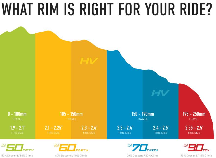 ENVE M-Series Rim Selection