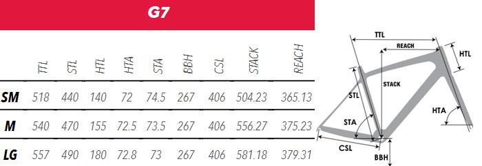 G7 Disc Geometry Chart