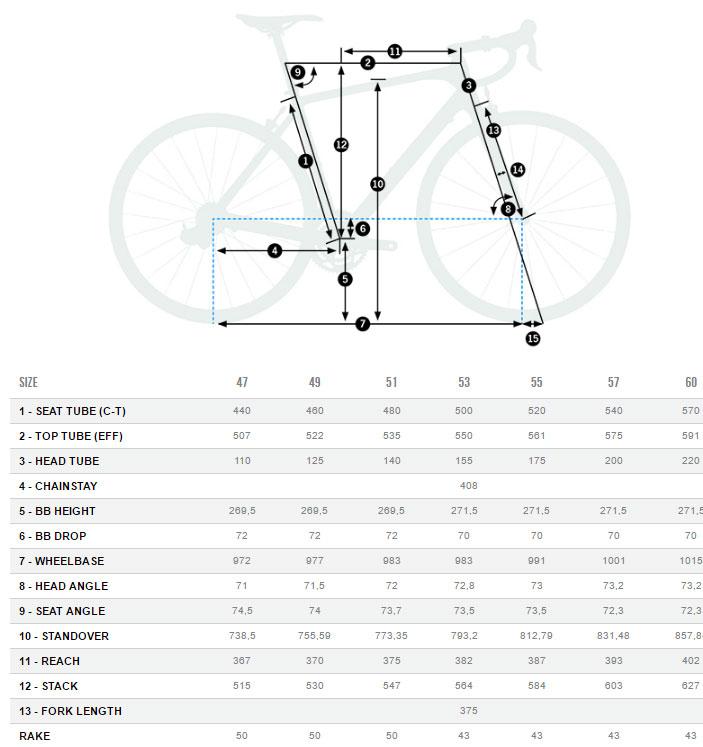 Orbea Orca M30 Geometry Chart