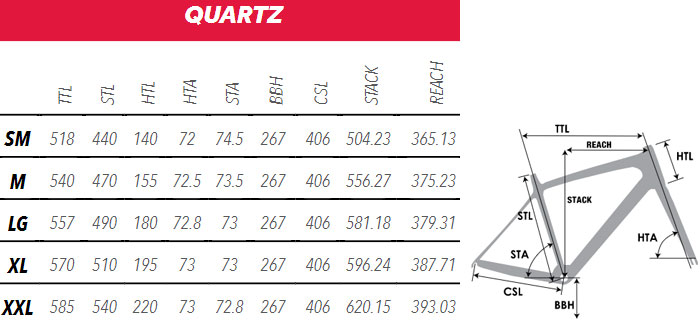 BH Quartz Geometry Chart
