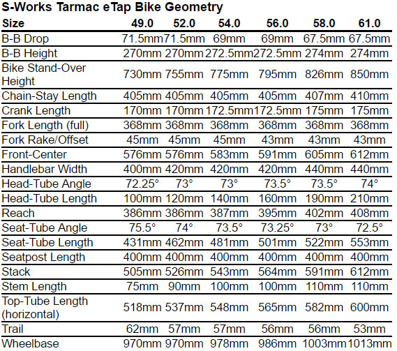 Specialized S-Works Tarmac eTap Geometry Chart