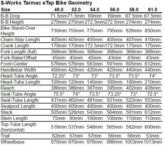 Specialized S-Works Tarmac eTap Geometry Chart