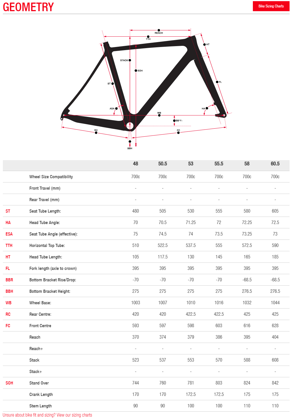 Norco Threshold geometry chart