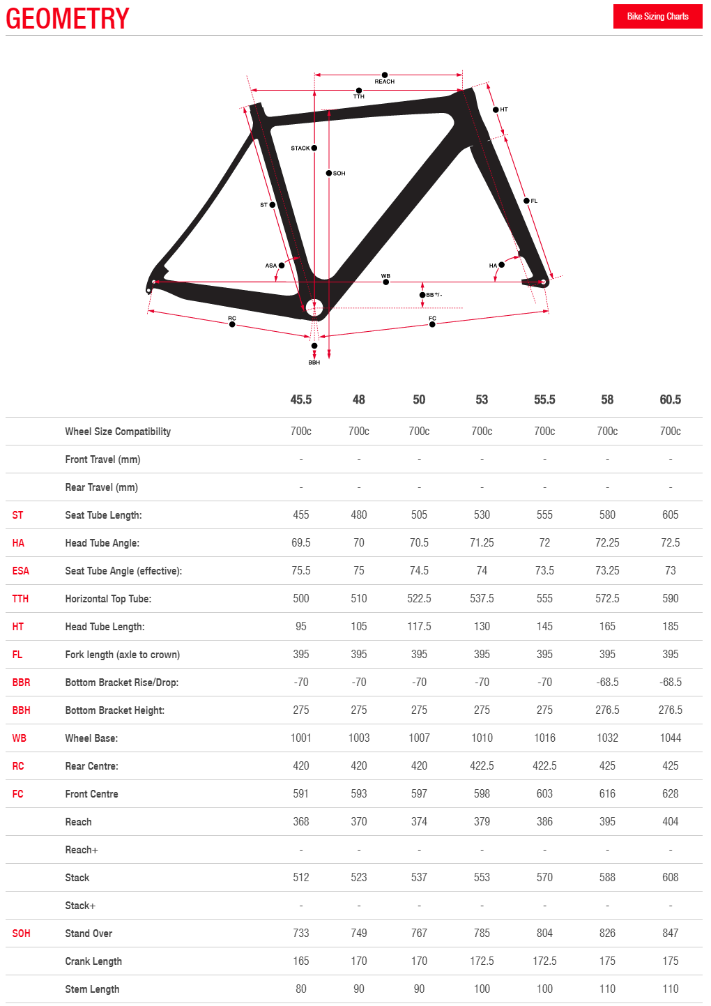 Norco Threshold Aluminum geometry chart