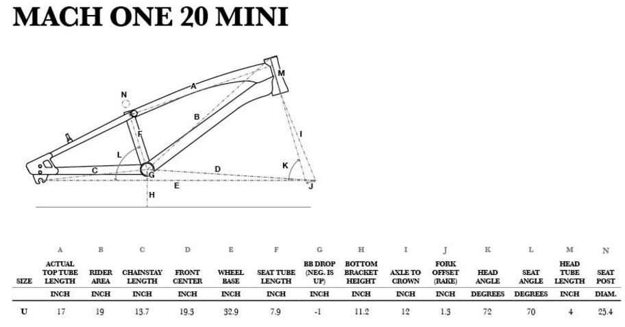 Geometry chart Mach One Mini