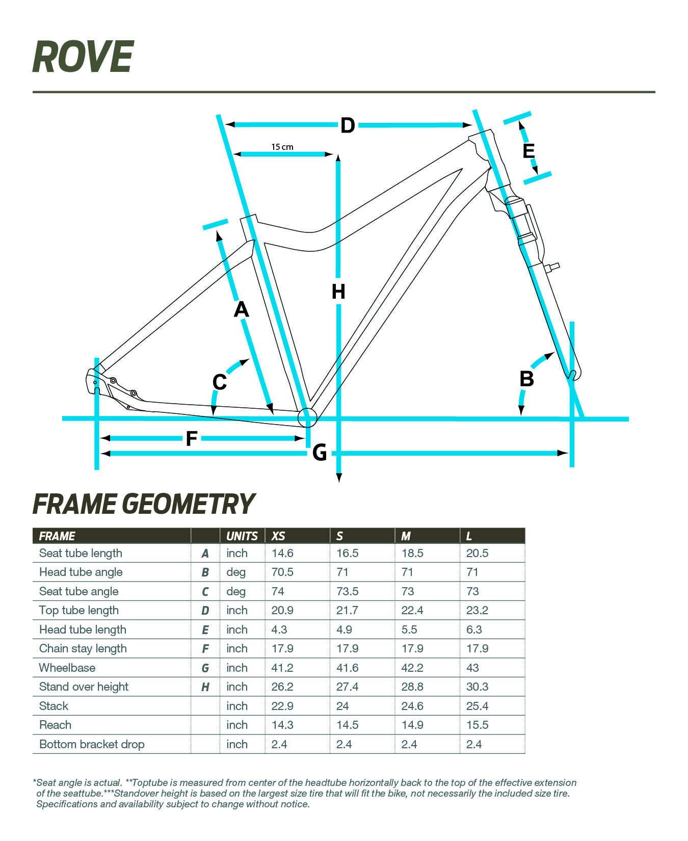 Liv Rove geometry chart
