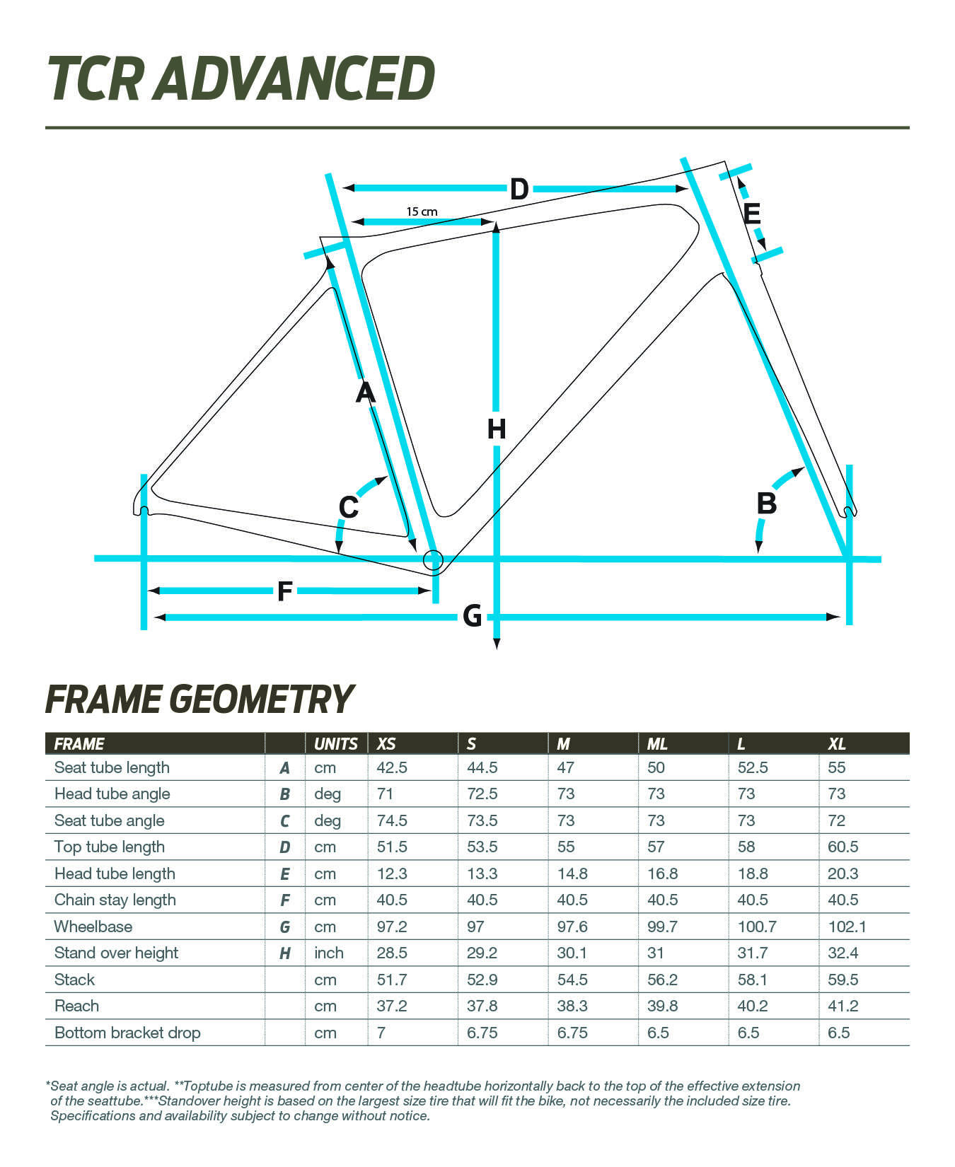 Giant TCR Advanced geometry chart
