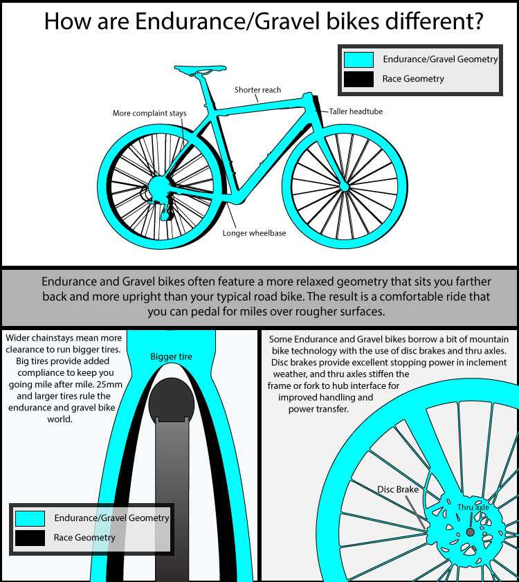 Endurance road bikes. Gravel road bikes.