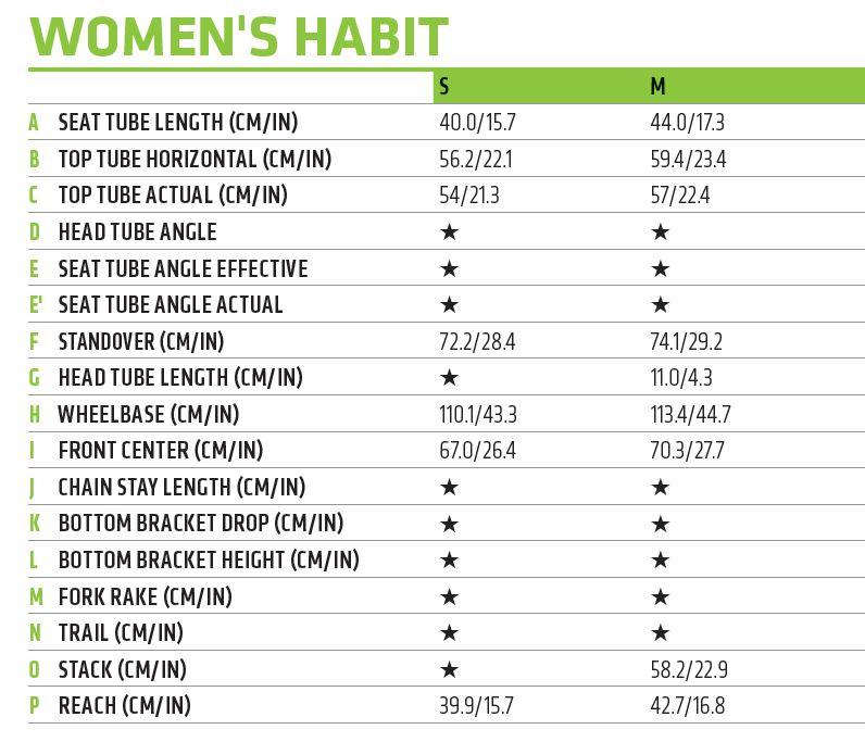 Cannondale Women's Habit geometry chart