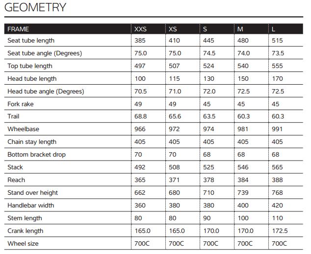Liv Langma geometry chart
