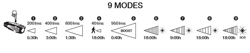NiteRider Lumina OLED 950 Boost modes