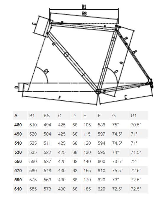 Bianchi Lupo geometry chart