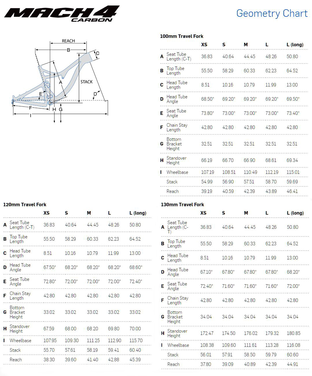 Pivot Mach 4 Carbon geometry chart