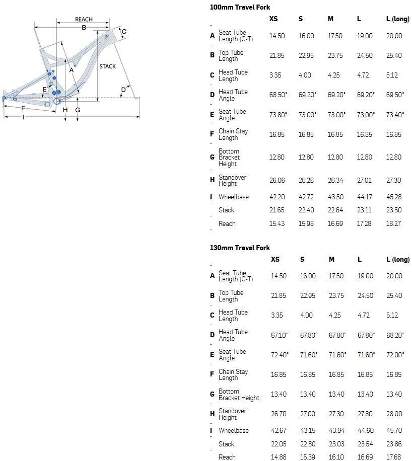 Pivot Mach 4 geometry chart