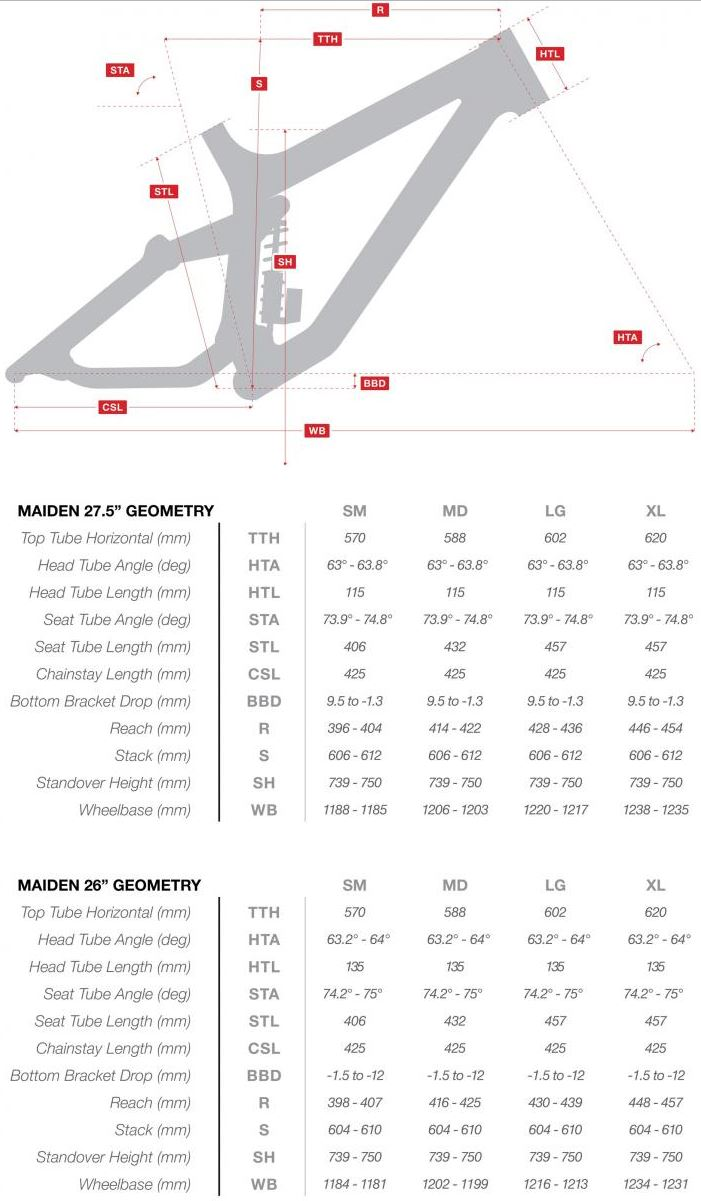 Rocky Mountain Maiden geometry chart