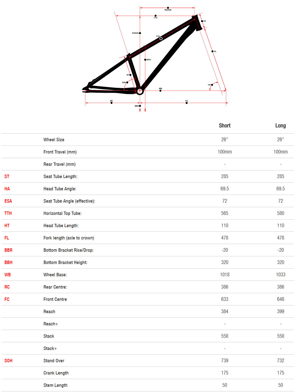 Norco One25 geometry chart
