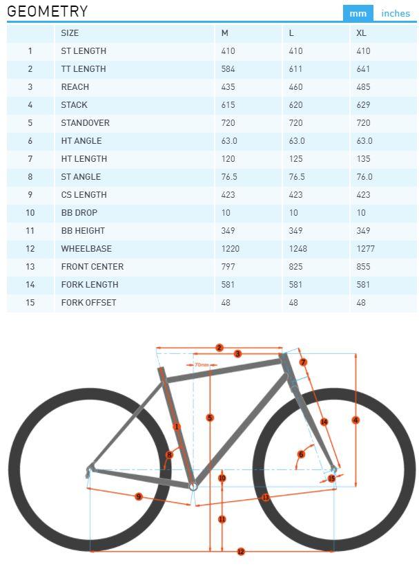 Kona Operator geometry chart