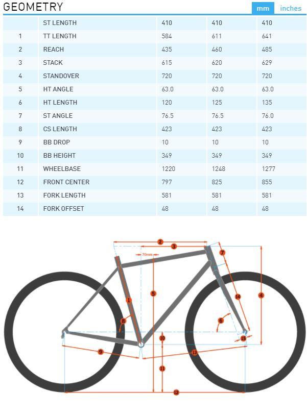 Kona Operator DL geometry chart