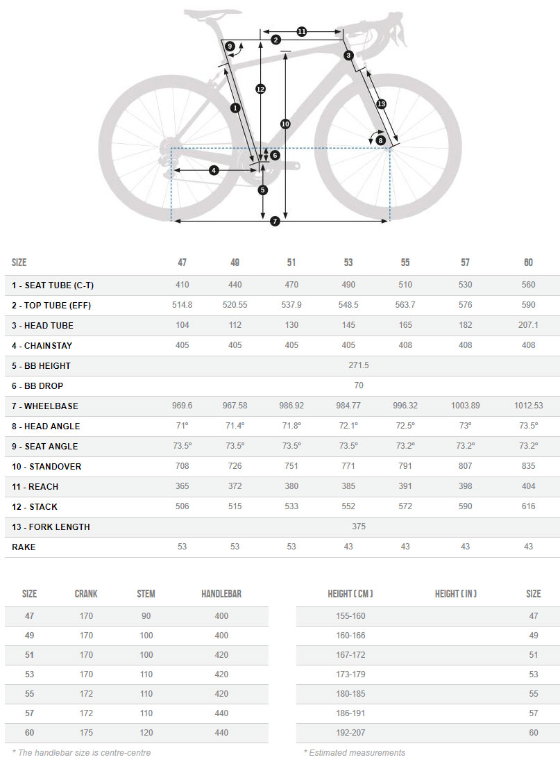 Orbea Orca M10-Pro Geometry Chart