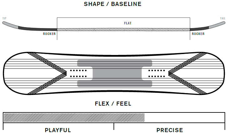 K2 Outline Profile
