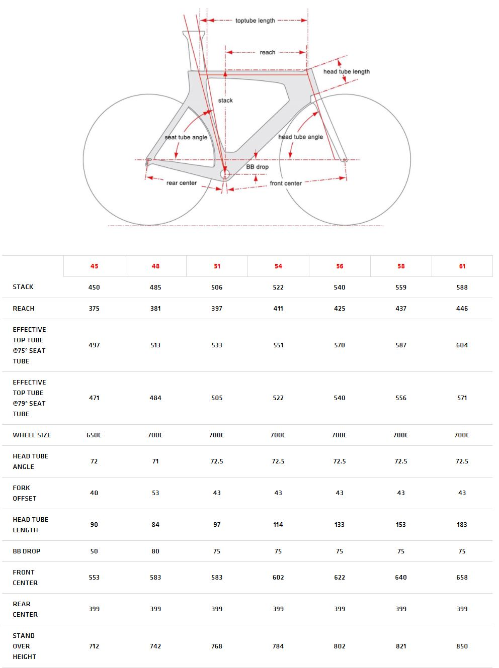 Cervelo P3 geometry chart