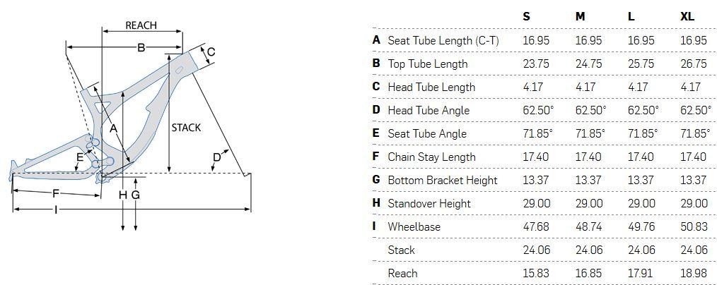 Pivot Phoenix geometry chart