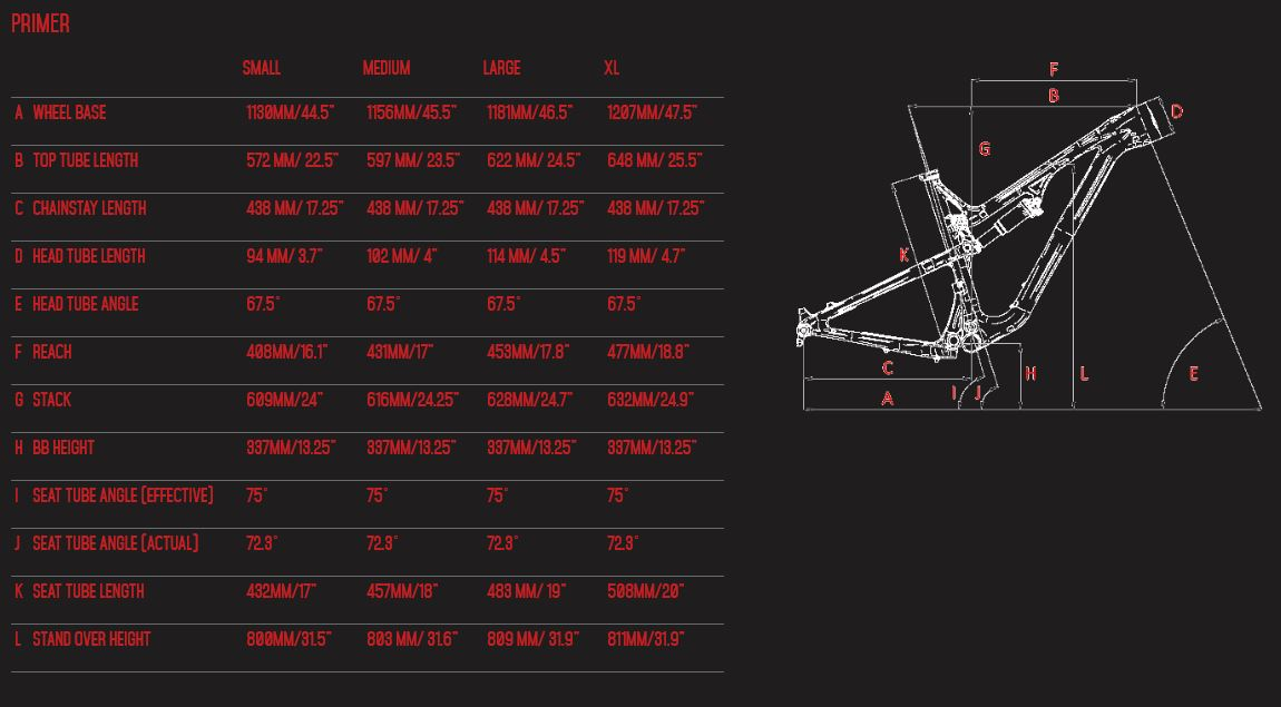 Intense Primer geometry chart