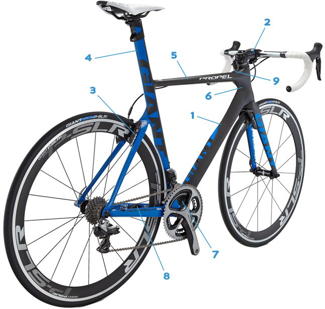 Giant Propel technology