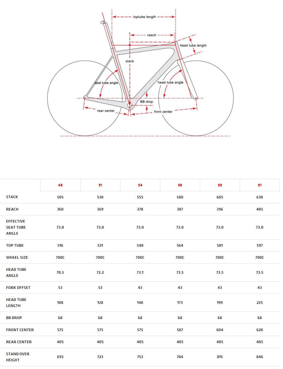 Cervelo R2 geometry chart