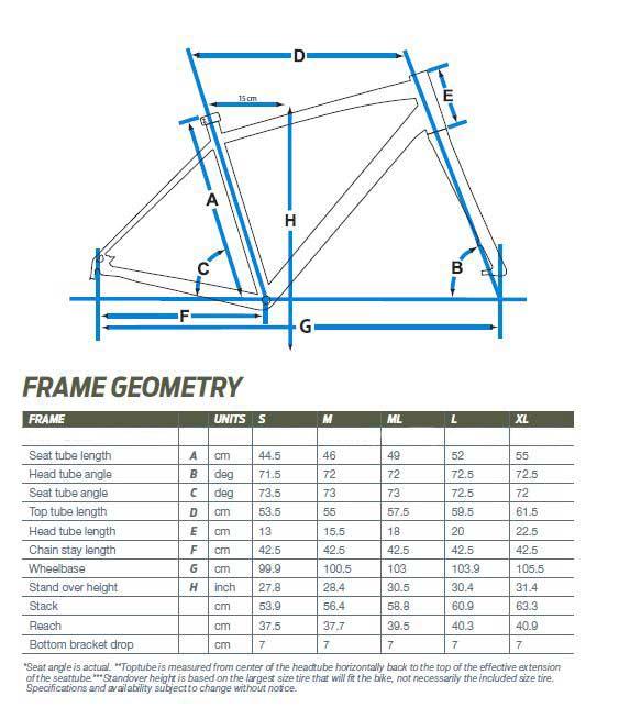 Giant Rapid geometry chart