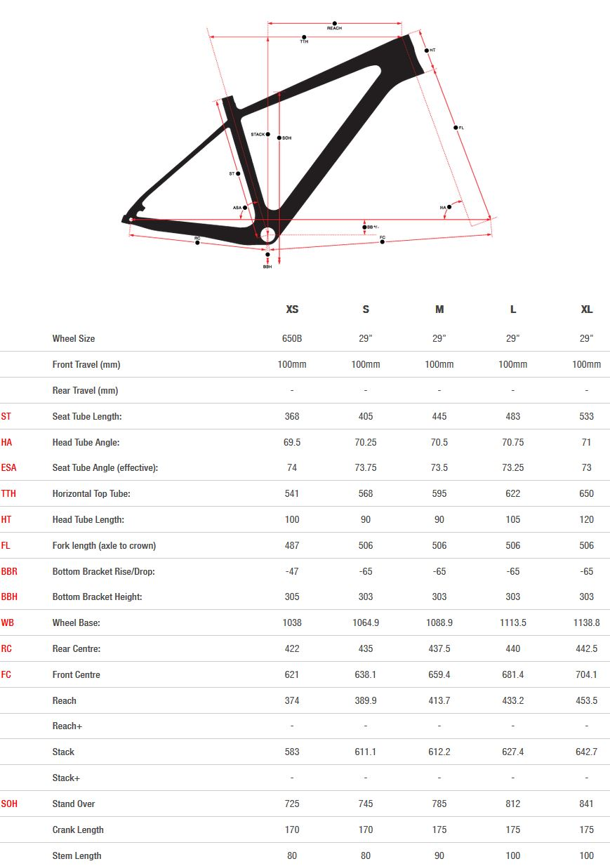 Norco Revolver HT geometry chart