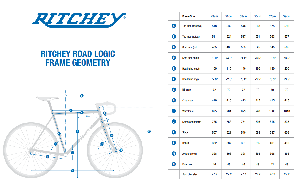 Ritchey Road Logic geometry chart
